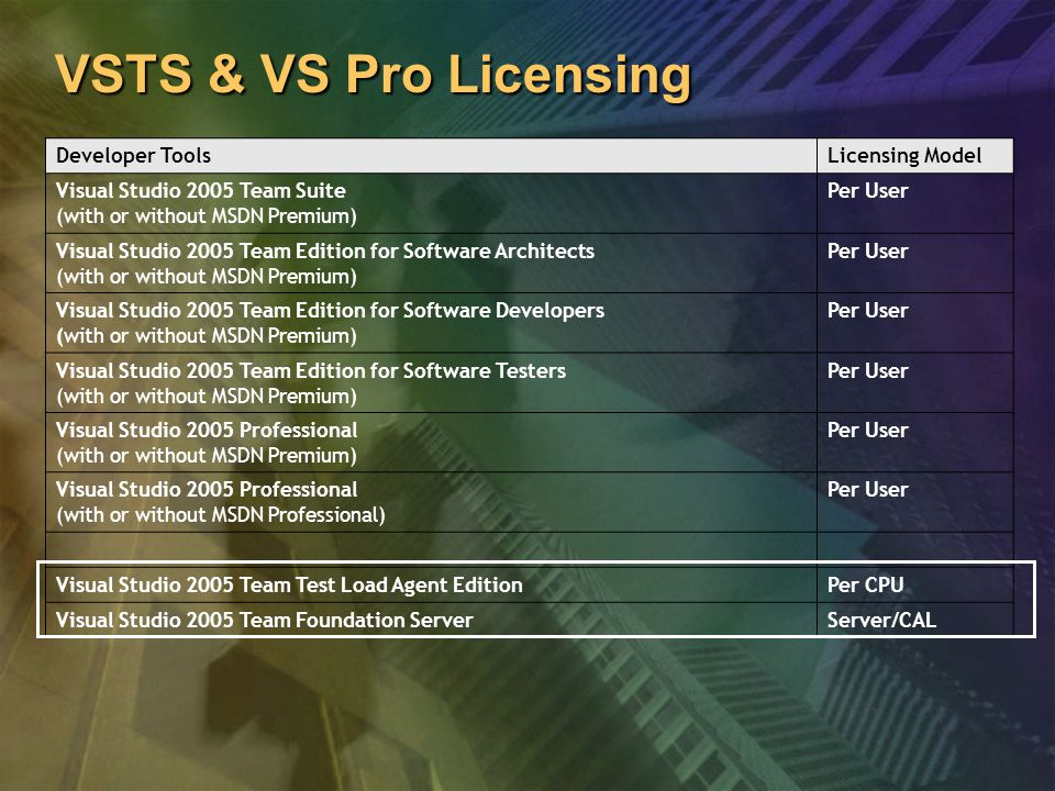 VSTS & VS Pro Licensing Developer ToolsLicensing Model Visual Studio 2005 Team Suite (with or without MSDN Premium) Per User Visual Studio 2005 Team Edition for Software Architects (with or without MSDN Premium) Per User Visual Studio 2005 Team Edition for Software Developers (with or without MSDN Premium) Per User Visual Studio 2005 Team Edition for Software Testers (with or without MSDN Premium) Per User Visual Studio 2005 Professional (with or without MSDN Premium) Per User Visual Studio 2005 Professional (with or without MSDN Professional) Per User Visual Studio 2005 Team Test Load Agent EditionPer CPU Visual Studio 2005 Team Foundation ServerServer/CAL