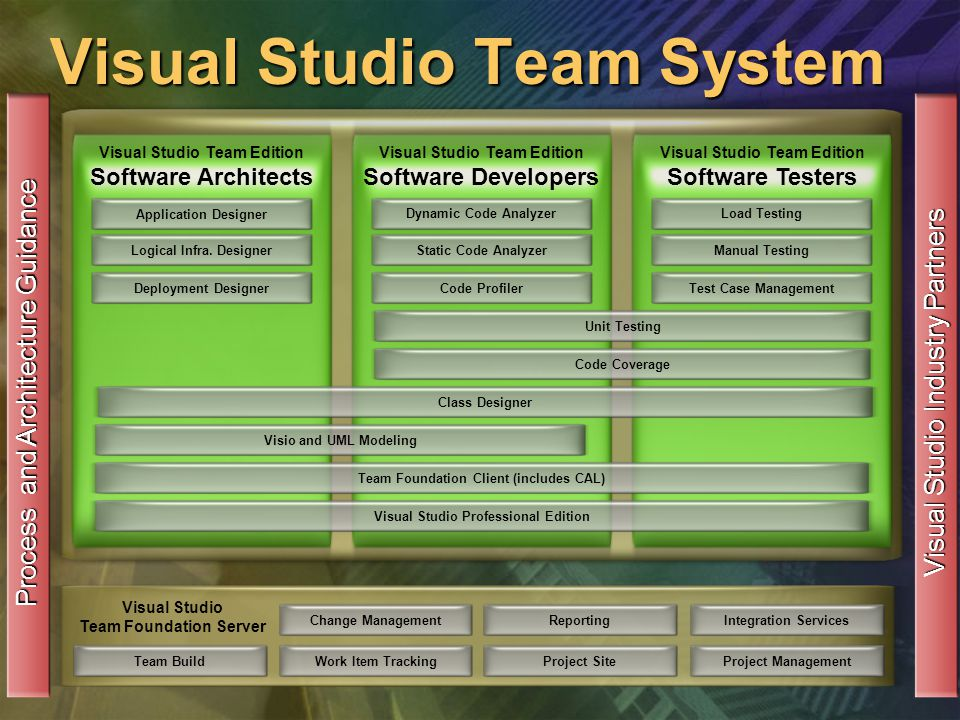 Visual Studio Team System Change ManagementWork Item TrackingReportingProject Site Visual Studio Team Foundation Server Integration ServicesProject Management Process and Architecture Guidance Dynamic Code Analyzer Visual Studio Team Edition Software Architects Static Code AnalyzerCode ProfilerUnit TestingCode CoverageVisio and UML ModelingTeam Foundation Client (includes CAL)Visual Studio Professional EditionLoad TestingManual TestingTest Case ManagementApplication DesignerLogical Infra.