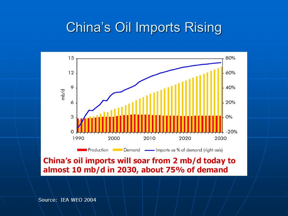 China's Oil Imports Rising Source: IEA WEO 2004