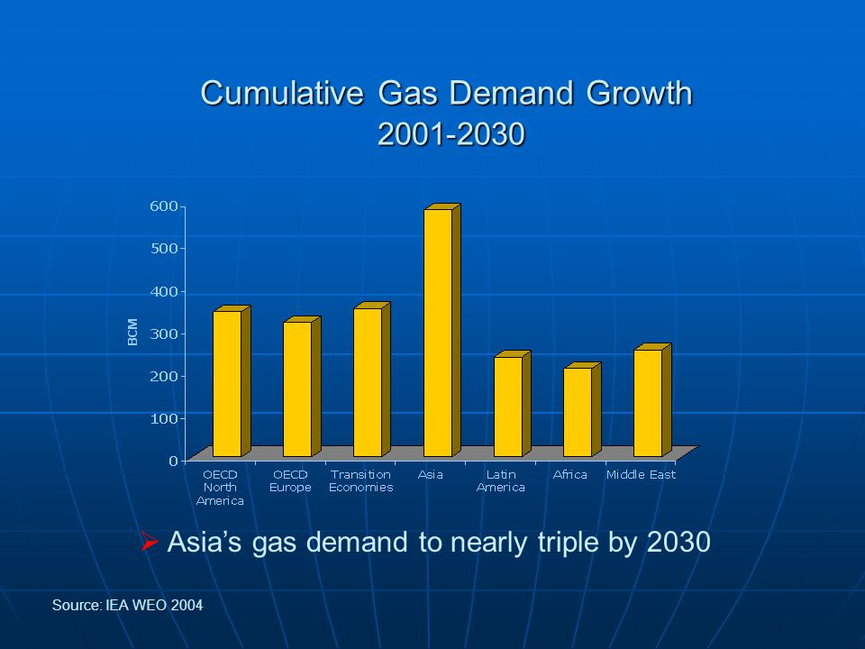 Cumulative Gas Demand Growth  Asia's gas demand to nearly triple by 2030 Source: IEA WEO 2004