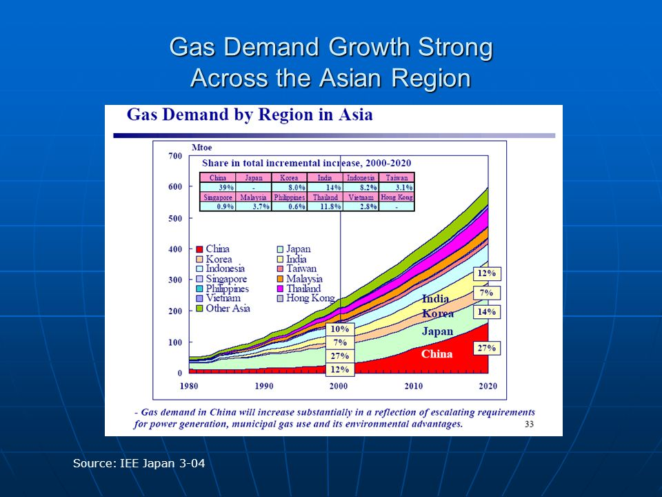 Source: IEE Japan 3-04 Gas Demand Growth Strong Across the Asian Region