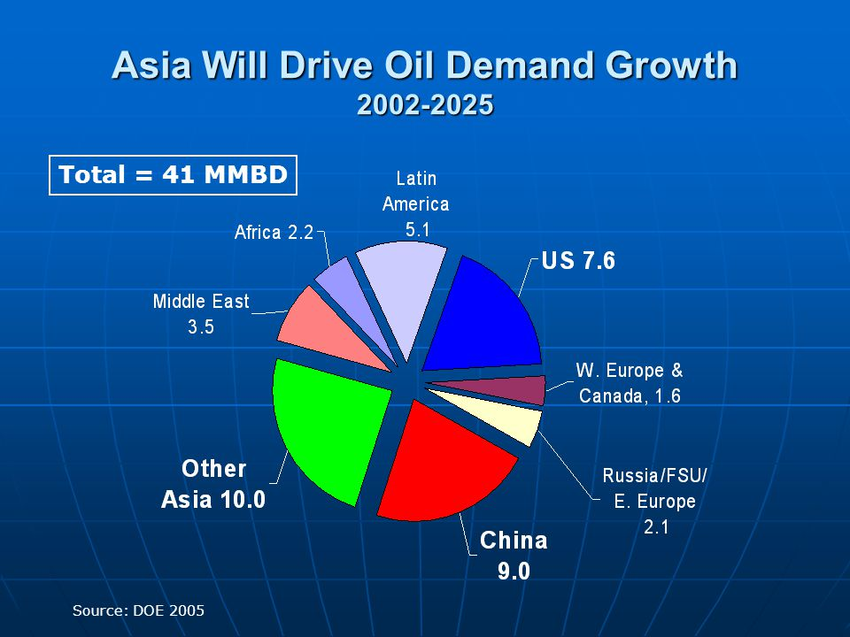 Asia Will Drive Oil Demand Growth Source: DOE 2005 Total = 41 MMBD