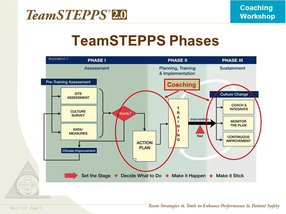 T EAM STEPPS 05.2 Mod 9 2.0 Page 3 Coaching Workshop TeamSTEPPS Phases Coaching