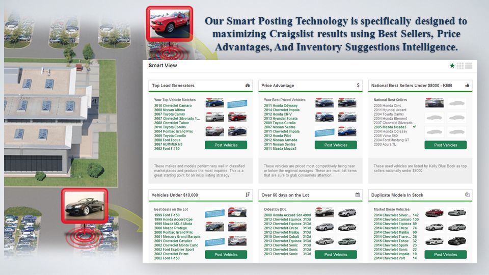 Our Smart Posting Technology is specifically designed to maximizing Craigslist results using Best Sellers, Price Advantages, And Inventory Suggestions Intelligence.