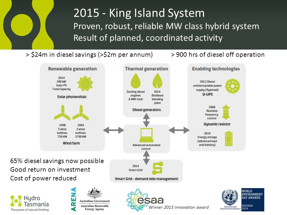 King Island System Proven, robust, reliable MW class hybrid system Result of planned, coordinated activity Winner 2013 innovation award > $24m in diesel savings (>$2m per annum)> 900 hrs of diesel off operation 65% diesel savings now possible Good return on investment Cost of power reduced