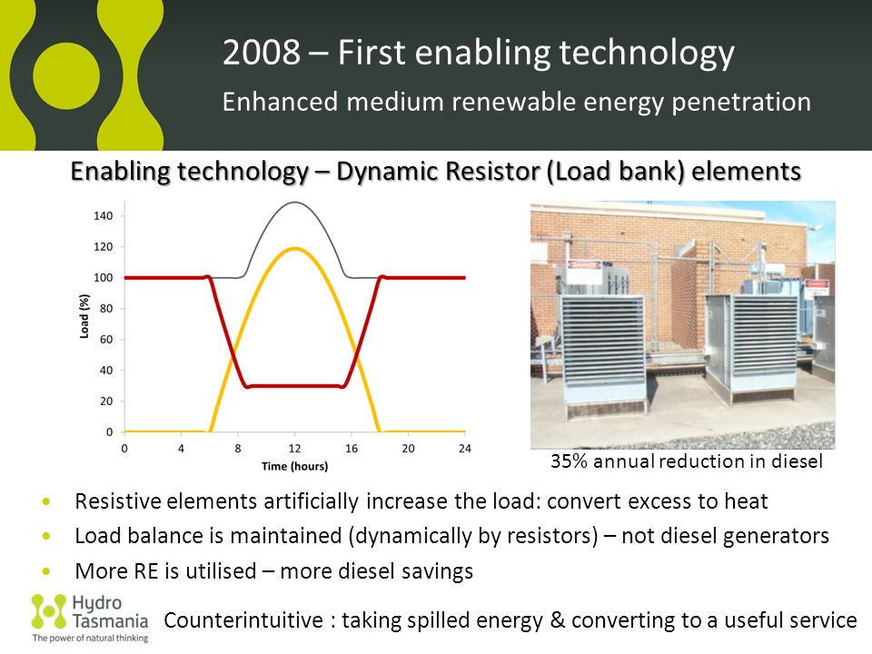 Enabling technology – Dynamic Resistor (Load bank) elements Resistive elements artificially increase the load: convert excess to heat Load balance is maintained (dynamically by resistors) – not diesel generators More RE is utilised – more diesel savings 2008 – First enabling technology Enhanced medium renewable energy penetration Counterintuitive : taking spilled energy & converting to a useful service 35% annual reduction in diesel