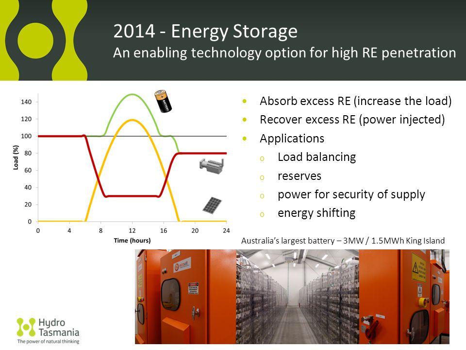 Absorb excess RE (increase the load) Recover excess RE (power injected) Applications o Load balancing o reserves o power for security of supply o energy shifting Energy Storage An enabling technology option for high RE penetration Australia's largest battery – 3MW / 1.5MWh King Island