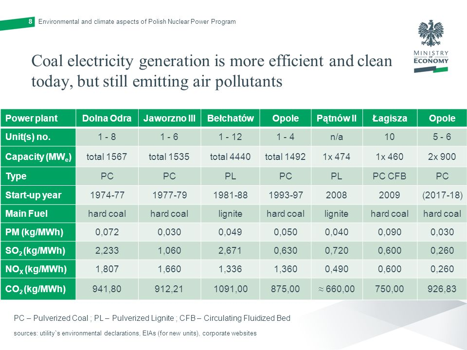 Coal electricity generation is more efficient and clean today, but still emitting air pollutants Power plantDolna OdraJaworzno IIIBełchatówOpolePątnów IIŁagiszaOpole Unit(s) no n/a Capacity (MW e )total 1567total 1535total 4440total 14921x 4741x 4602x 900 TypePC PLPCPLPC CFBPC Start-up year ( ) Main Fuelhard coal lignitehard coallignitehard coal PM (kg/MWh)0,0720,0300,0490,0500,0400,0900,030 SO 2 (kg/MWh)2,2331,0602,6710,6300,7200,6000,260 NO X (kg/MWh)1,8071,6601,3361,3600,4900,6000,260 CO 2 (kg/MWh)941,80912,211091,00875,00 ≈ 660,00750,00926,83 Environmental and climate aspects of Polish Nuclear Power Program8 sources: utility`s environmental declarations, EIAs (for new units), corporate websites PC – Pulverized Coal ; PL – Pulverized Lignite ; CFB – Circulating Fluidized Bed