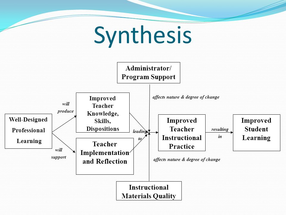 Synthesis Instructional Materials Quality Well-Designed Professional Learning Improved Teacher Knowledge, Skills, Dispositions Improved Teacher Instructional Practice Improved Student Learning will produce leading to resulting in affects nature & degree of change Administrator/ Program Support Teacher Implementation and Reflection will support