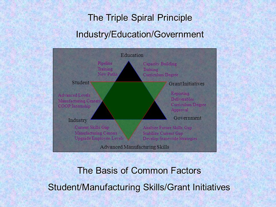 Education Government Industry Student Grant Initiatives Advanced Manufacturing Skills Pipeline Training New Paths Capacity Building Training Curriculum/Degree Advanced Levels Manufacturing Centers COOP/Internship Current Skills Gap Manufacturing Centers Upgrade Employee Levels Analyze Future Skills Gap Stabilize Current Gap Develop Statewide Strategies Reporting Deliverables Curriculum/Degree Approval The Triple Spiral Principle Industry/Education/Government The Basis of Common Factors Student/Manufacturing Skills/Grant Initiatives
