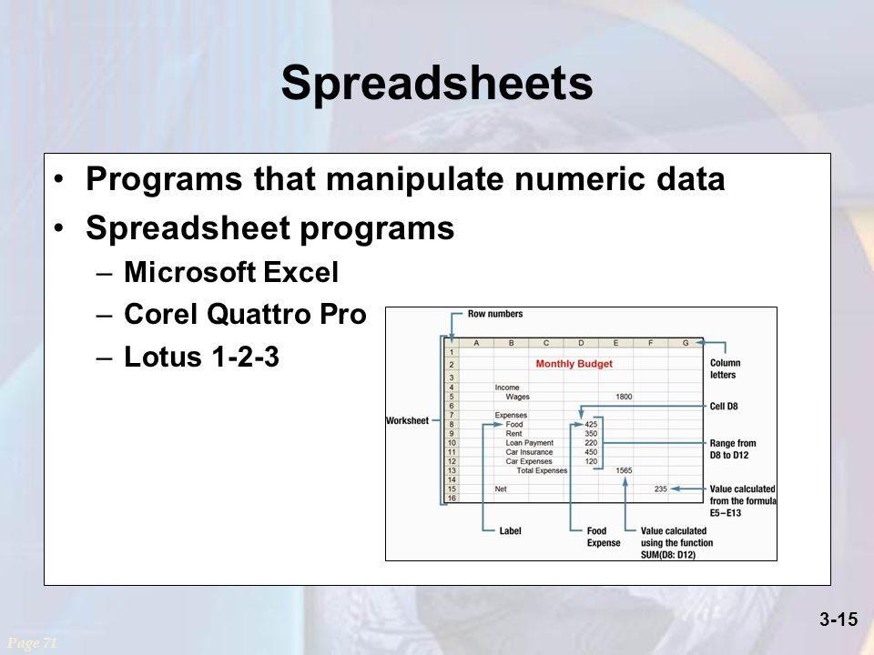 3-15 Spreadsheets Programs that manipulate numeric data Spreadsheet programs –Microsoft Excel –Corel Quattro Pro –Lotus Page 71