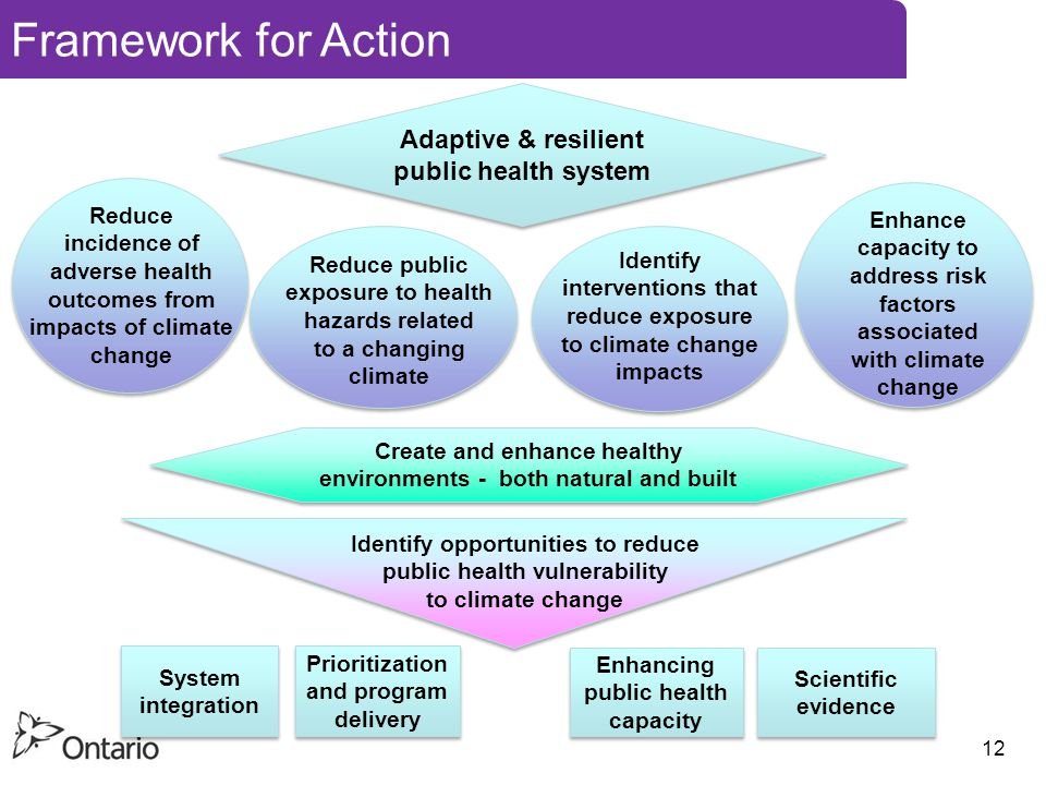 Framework for Action Adaptive & resilient public health system Adaptive & resilient public health system Create and enhance healthy environments - both natural and built Identify opportunities to reduce public health vulnerability to climate change System integration Prioritization and program delivery Enhancing public health capacity Scientific evidence Identify interventions that reduce exposure to climate change impacts Enhance capacity to address risk factors associated with climate change Reduce incidence of adverse health outcomes from impacts of climate change Reduce public exposure to health hazards related to a changing climate 12