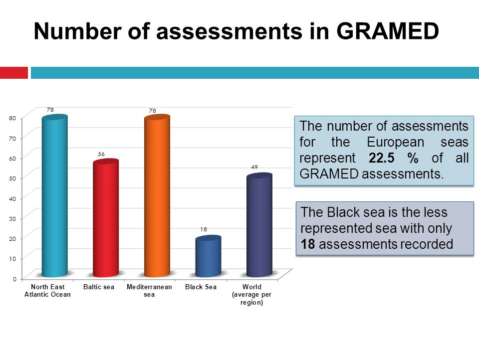 Number of assessments in GRAMED The number of assessments for the European seas represent 22.5 % of all GRAMED assessments.