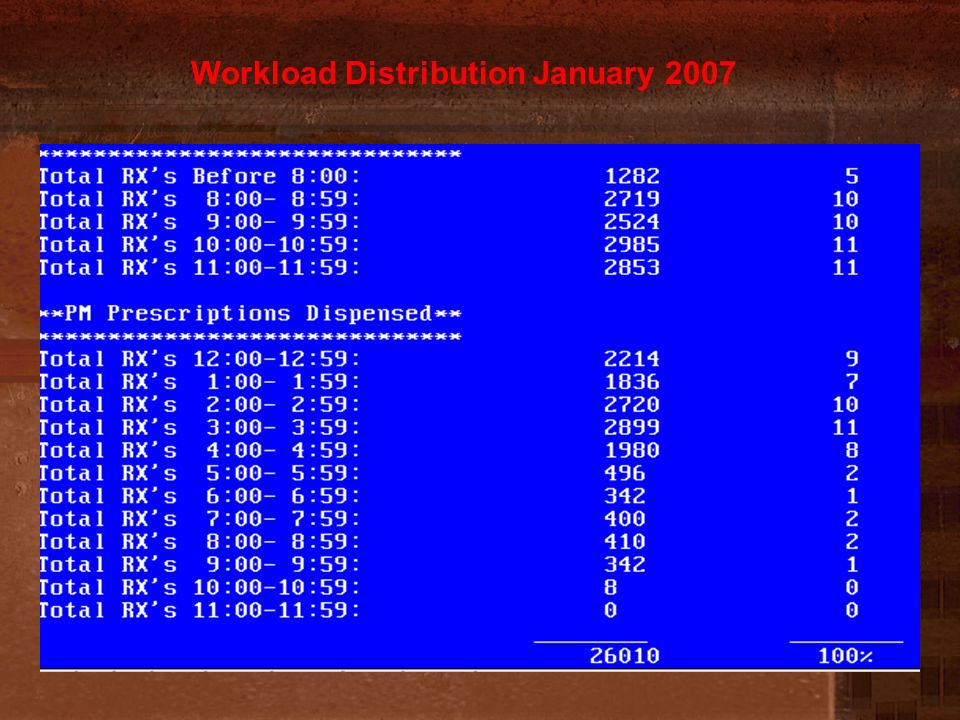Workload Distribution January 2007