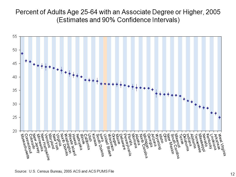 12 Percent of Adults Age with an Associate Degree or Higher, 2005 (Estimates and 90% Confidence Intervals) Source: U.S.
