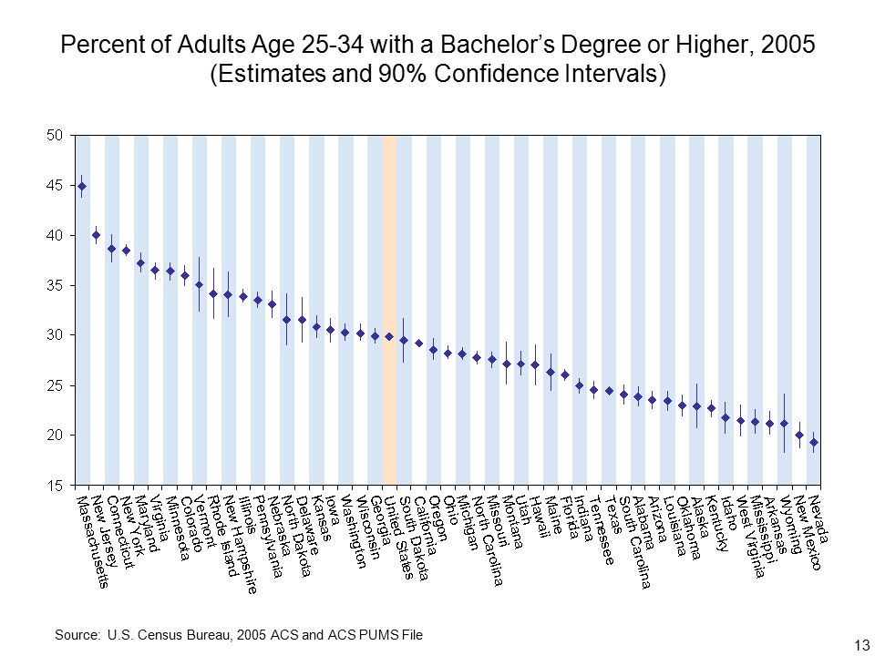 13 Percent of Adults Age with a Bachelor's Degree or Higher, 2005 (Estimates and 90% Confidence Intervals) Source: U.S.