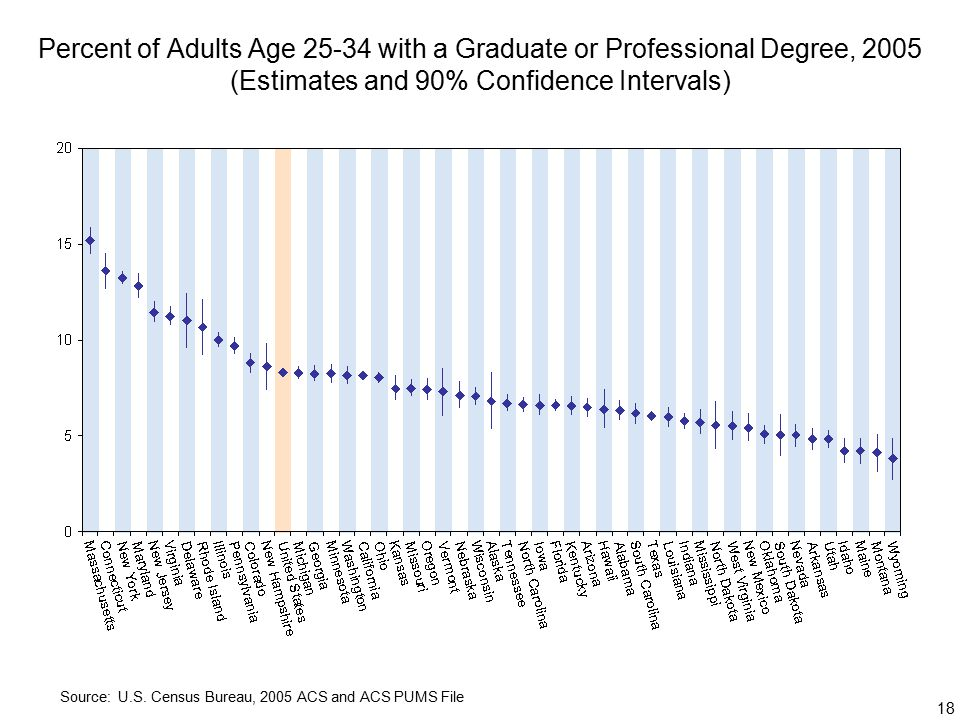 18 Percent of Adults Age with a Graduate or Professional Degree, 2005 (Estimates and 90% Confidence Intervals) Source: U.S.
