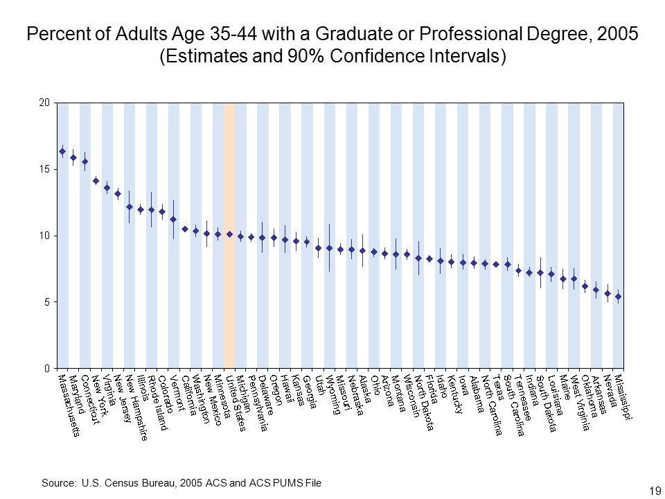 19 Percent of Adults Age with a Graduate or Professional Degree, 2005 (Estimates and 90% Confidence Intervals) Source: U.S.