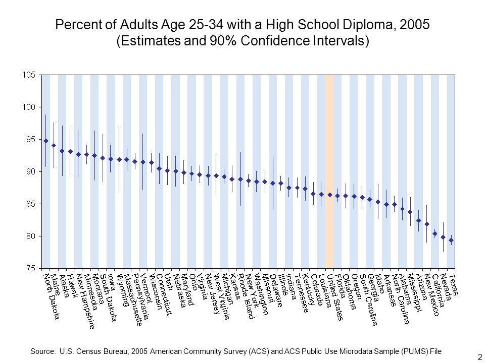 2 Percent of Adults Age with a High School Diploma, 2005 (Estimates and 90% Confidence Intervals) Source: U.S.