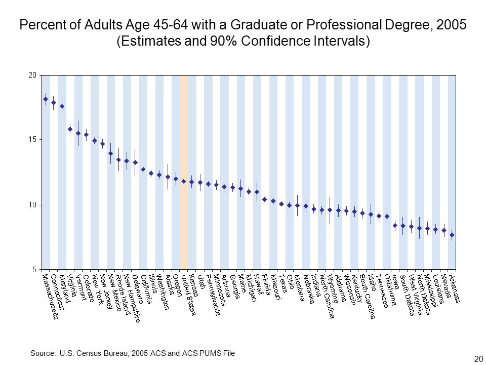20 Percent of Adults Age with a Graduate or Professional Degree, 2005 (Estimates and 90% Confidence Intervals) Source: U.S.