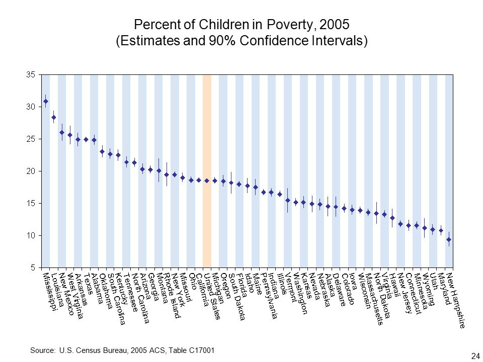 24 Percent of Children in Poverty, 2005 (Estimates and 90% Confidence Intervals) Source: U.S.