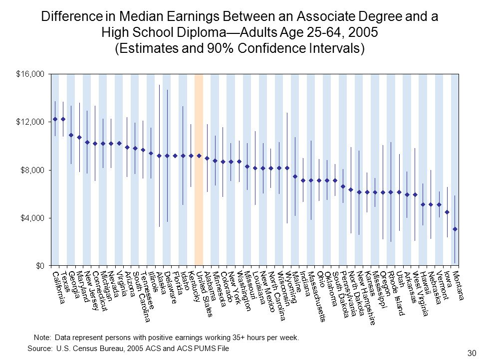 30 Difference in Median Earnings Between an Associate Degree and a High School Diploma—Adults Age 25-64, 2005 (Estimates and 90% Confidence Intervals) Note:Data represent persons with positive earnings working 35+ hours per week.