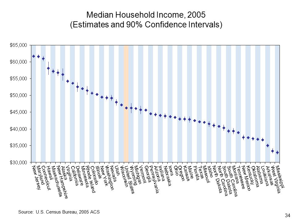 34 Median Household Income, 2005 (Estimates and 90% Confidence Intervals) Source: U.S.