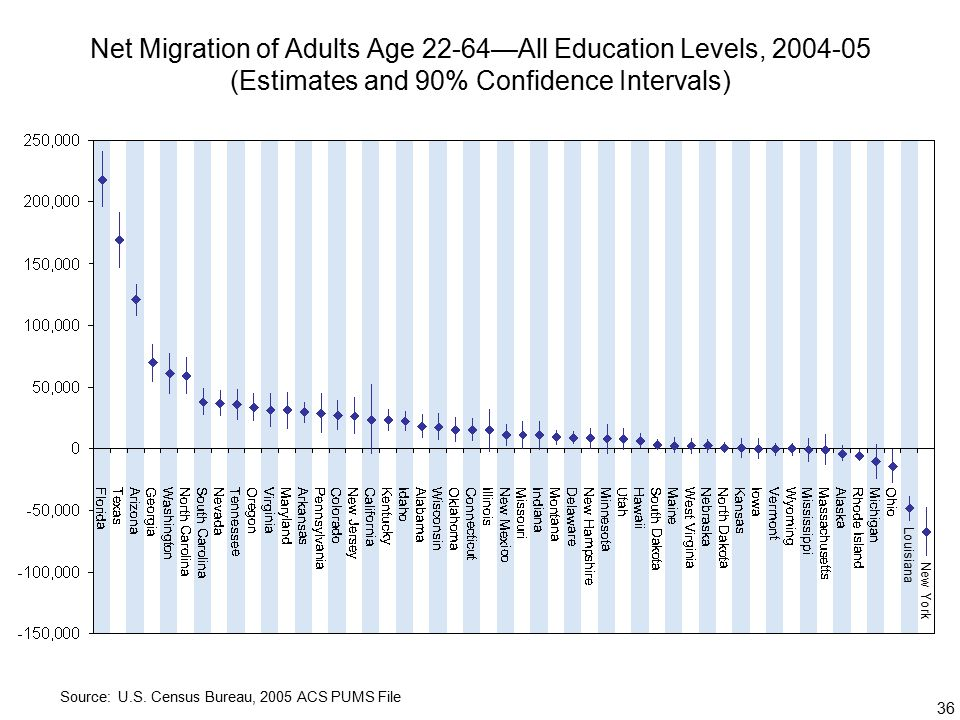 36 Net Migration of Adults Age 22-64—All Education Levels, (Estimates and 90% Confidence Intervals) Source: U.S.
