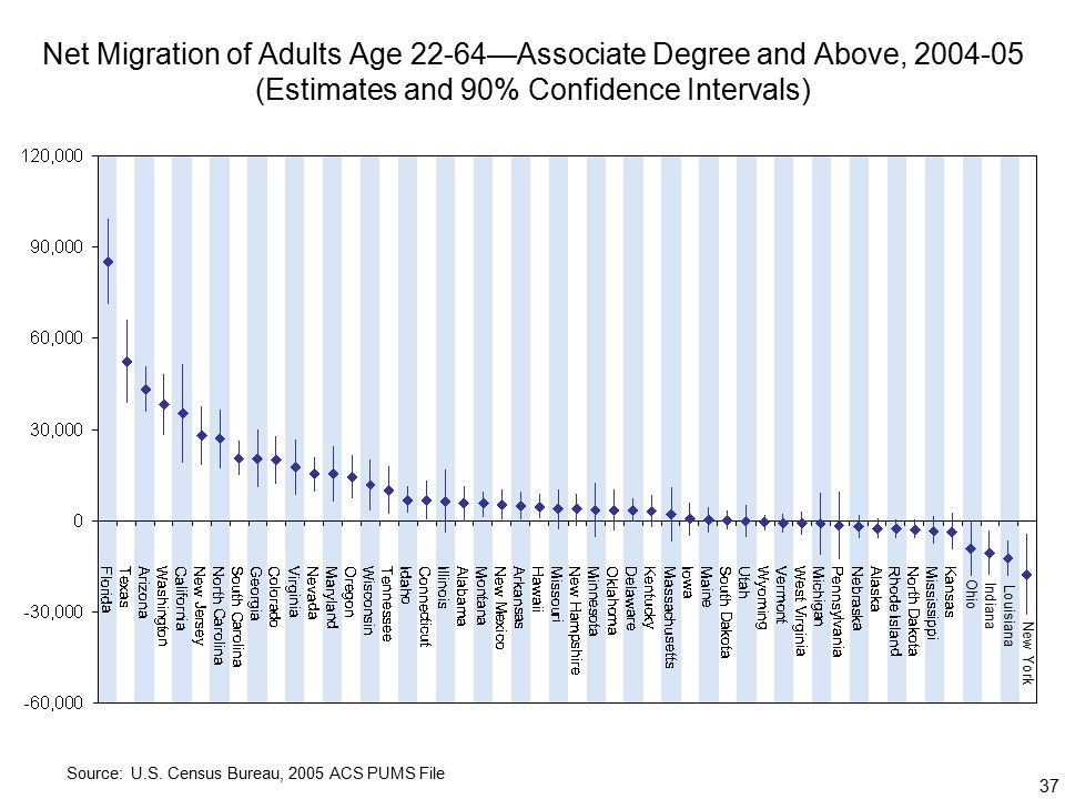 37 Net Migration of Adults Age 22-64—Associate Degree and Above, (Estimates and 90% Confidence Intervals) Source: U.S.