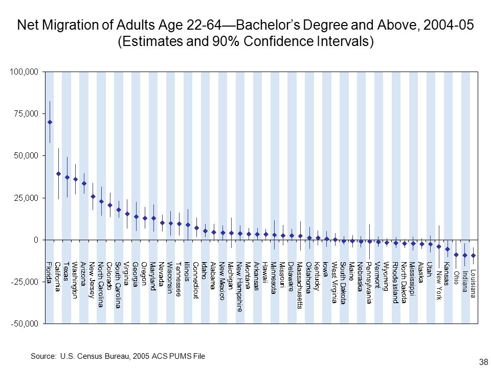 38 Net Migration of Adults Age 22-64—Bachelor's Degree and Above, (Estimates and 90% Confidence Intervals) Source: U.S.