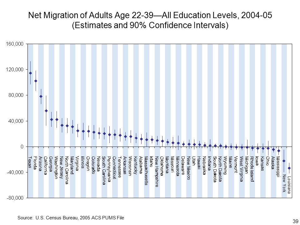 39 Net Migration of Adults Age 22-39—All Education Levels, (Estimates and 90% Confidence Intervals) Source: U.S.