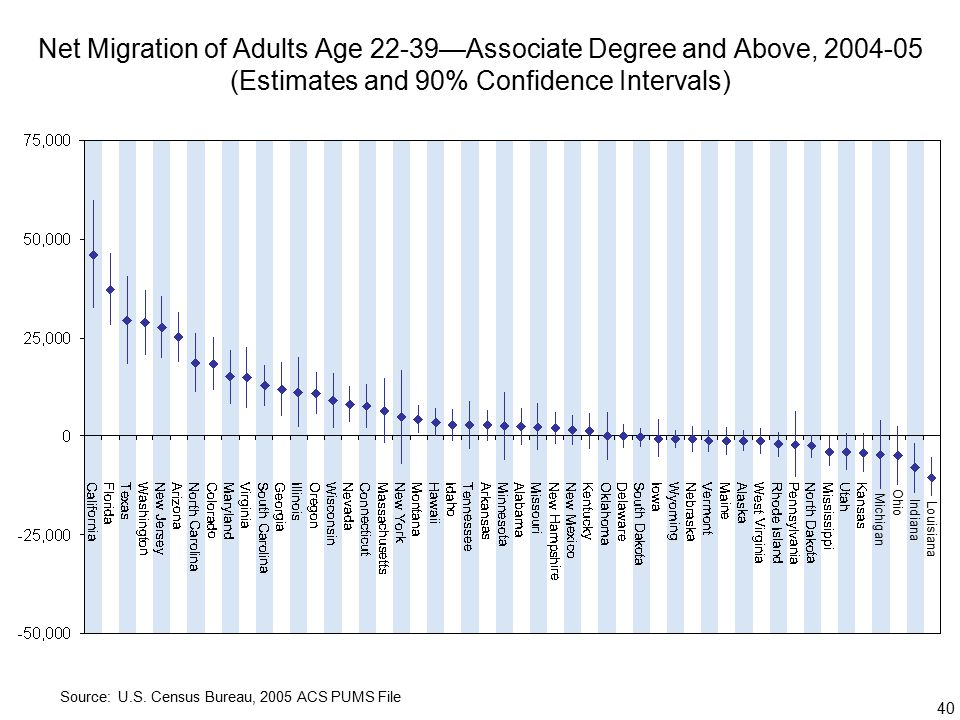 40 Net Migration of Adults Age 22-39—Associate Degree and Above, (Estimates and 90% Confidence Intervals) Source: U.S.