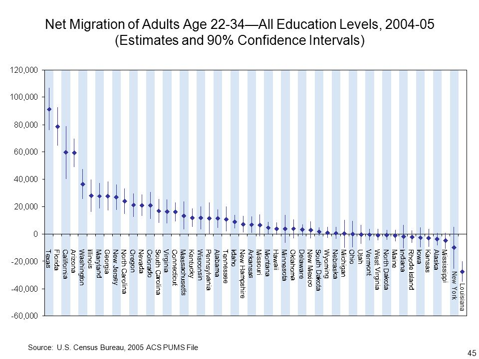 45 Net Migration of Adults Age 22-34—All Education Levels, (Estimates and 90% Confidence Intervals) Source: U.S.