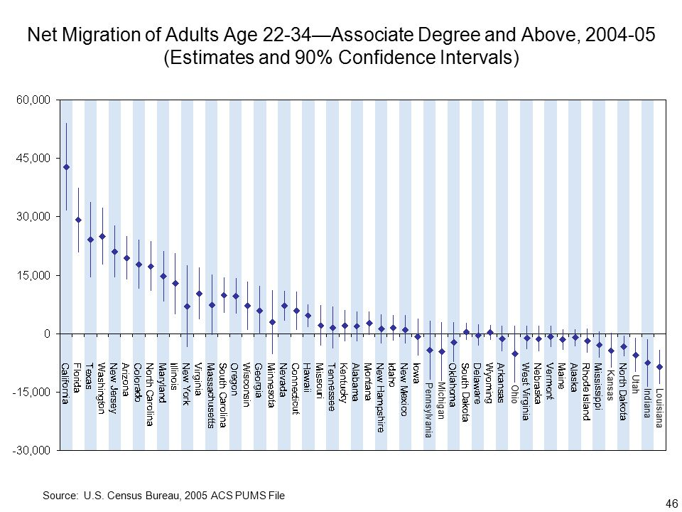 46 Net Migration of Adults Age 22-34—Associate Degree and Above, (Estimates and 90% Confidence Intervals) Source: U.S.