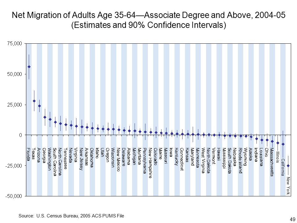 49 Net Migration of Adults Age 35-64—Associate Degree and Above, (Estimates and 90% Confidence Intervals) Source: U.S.