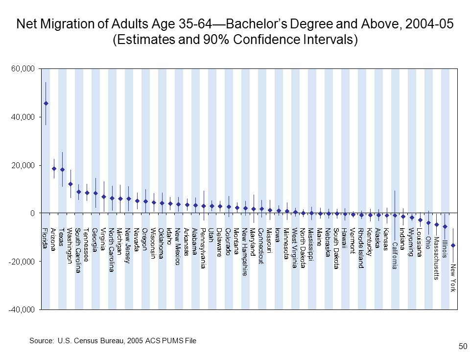 50 Net Migration of Adults Age 35-64—Bachelor's Degree and Above, (Estimates and 90% Confidence Intervals) Source: U.S.