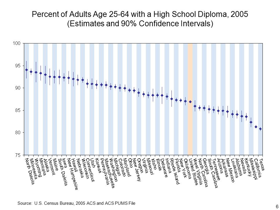 6 Percent of Adults Age with a High School Diploma, 2005 (Estimates and 90% Confidence Intervals) Source: U.S.