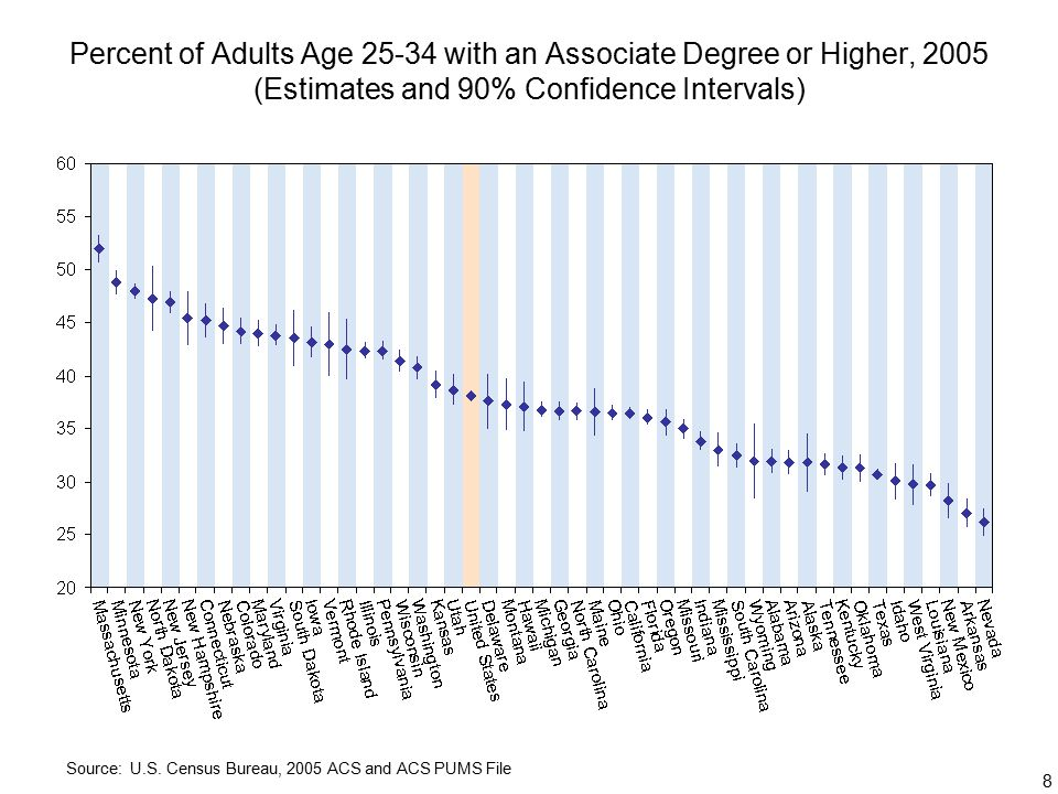 8 Percent of Adults Age with an Associate Degree or Higher, 2005 (Estimates and 90% Confidence Intervals) Source: U.S.