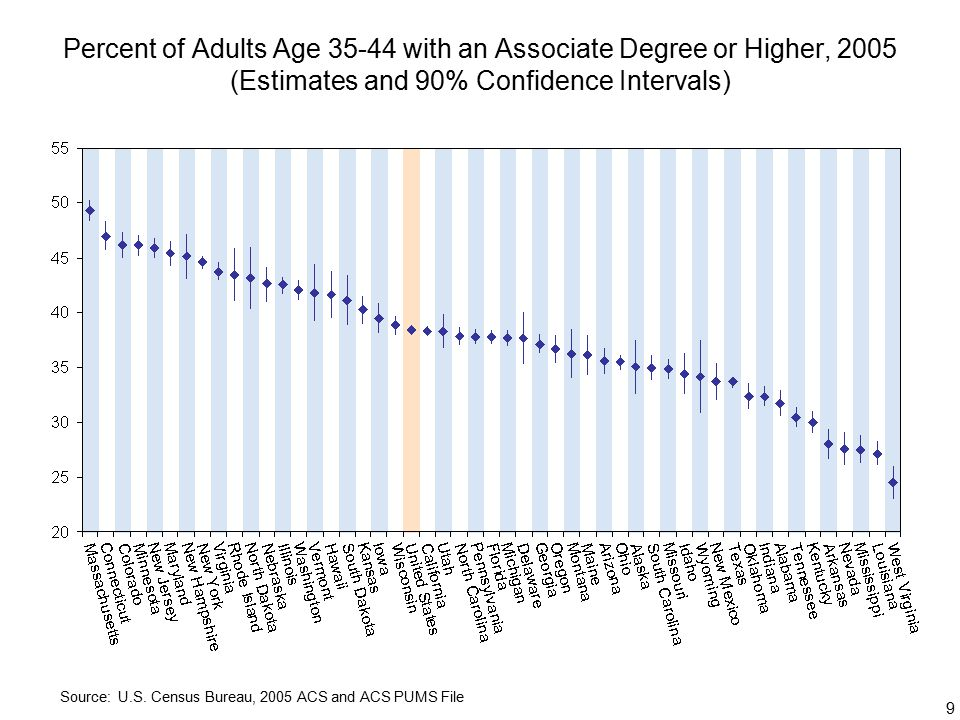9 Percent of Adults Age with an Associate Degree or Higher, 2005 (Estimates and 90% Confidence Intervals) Source: U.S.