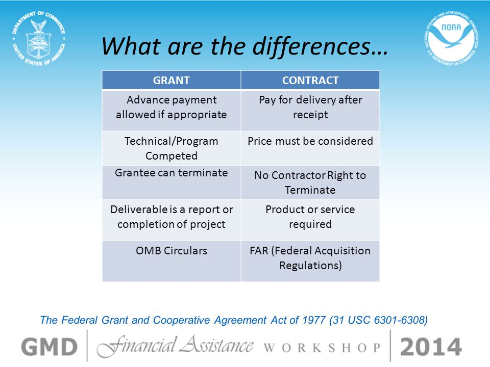 What are the differences… GRANTCONTRACT Advance payment allowed if appropriate Pay for delivery after receipt Technical/Program Competed Price must be considered Grantee can terminate No Contractor Right to Terminate Deliverable is a report or completion of project Product or service required OMB CircularsFAR (Federal Acquisition Regulations)