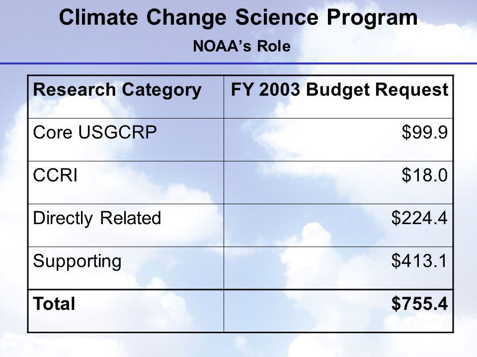 Climate Change Science Program NOAA's Role Research CategoryFY 2003 Budget Request Core USGCRP$99.9 CCRI$18.0 Directly Related$224.4 Supporting$413.1 Total$755.4