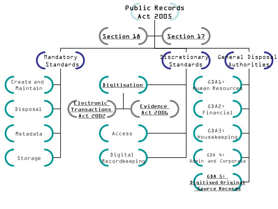 Public Records Act 2005 Mandatory Standards Create and Maintain Disposal Metadata Storage Discretionary Standards Digitisation Electronic Transactions Act 2002 Evidence Act 2006 Access Digital Recordkeeping General Disposal Authorities GDA1: Human Resources GDA2: Financial GDA3: Housekeeping GDA 4: Admin and Corporate GDA 5: Digitised Original Source Records Section 18Section 17