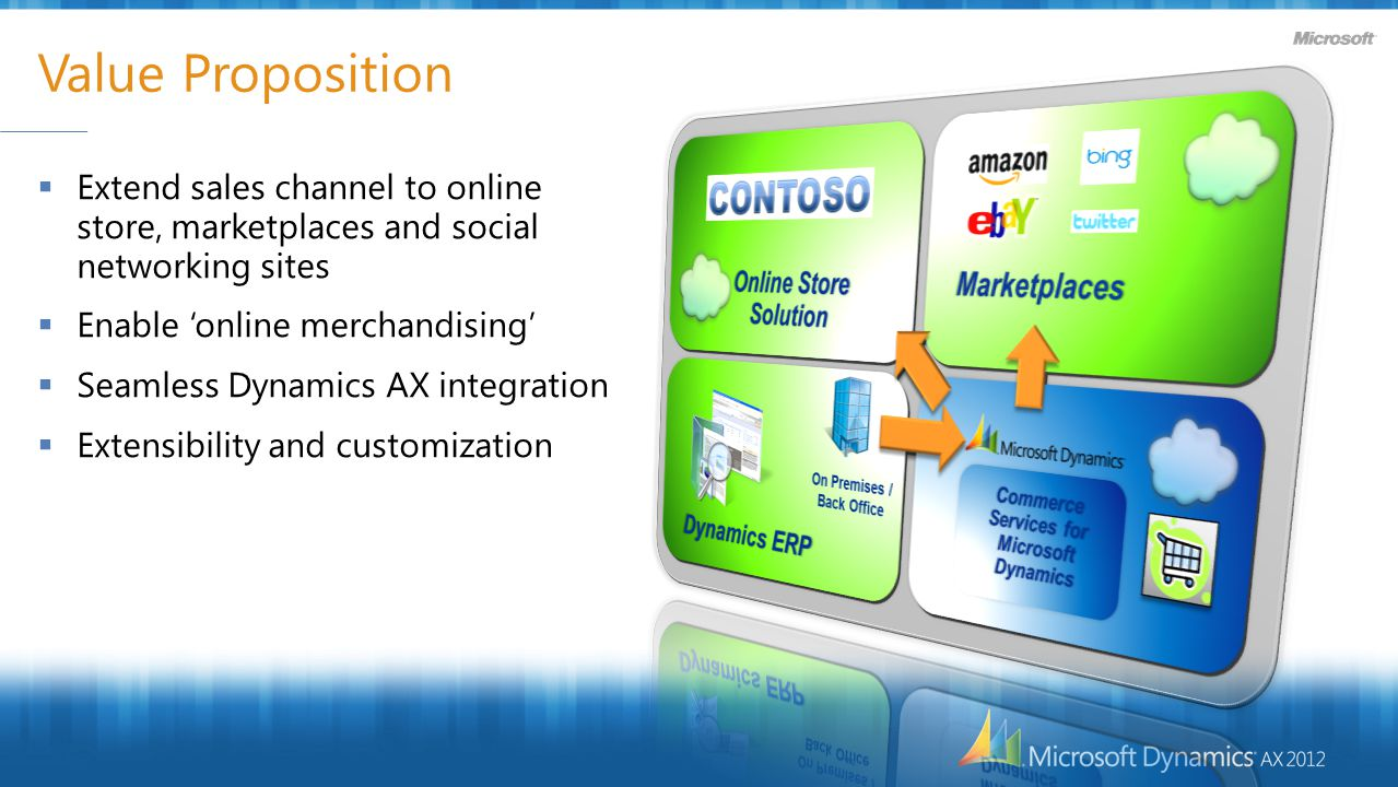 Value Proposition  Extend sales channel to online store, marketplaces and social networking sites  Enable 'online merchandising'  Seamless Dynamics AX integration  Extensibility and customization