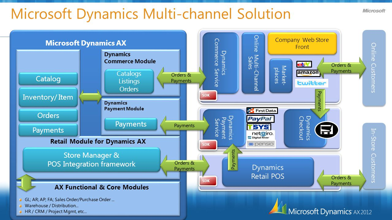 Microsoft Dynamics Multi-channel Solution Microsoft Dynamics AX Company Web Store Front Retail Module for Dynamics AX Store Manager & POS Integration framework Store Manager & POS Integration framework Payments Inventory/ Item Orders Catalog Dynamics Commerce Module Dynamics Commerce Module SDK Catalogs Listings Orders Catalogs Listings Orders Payments Dynamics Payment Module Dynamics Payment Module Payments SDK