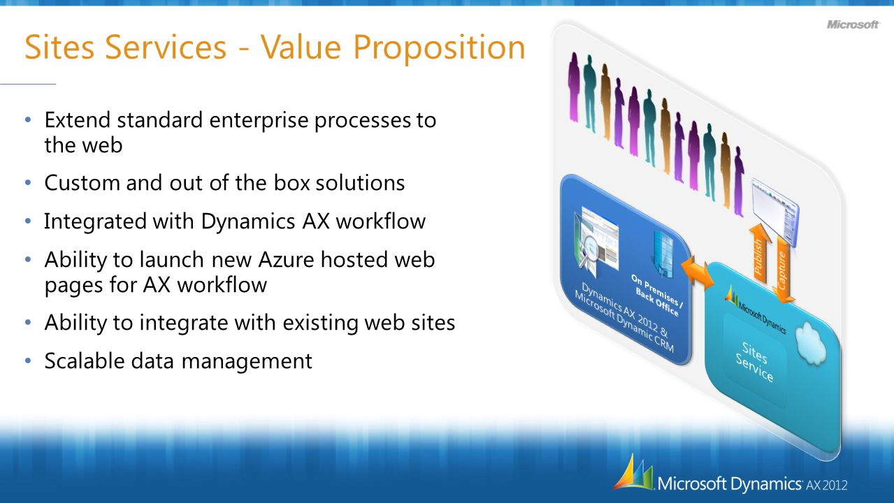 Sites Services - Value Proposition Extend standard enterprise processes to the web Custom and out of the box solutions Integrated with Dynamics AX workflow Ability to launch new Azure hosted web pages for AX workflow Ability to integrate with existing web sites Scalable data management