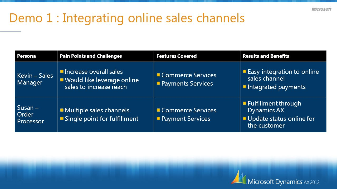 Demo 1 : Integrating online sales channels PersonaPain Points and ChallengesFeatures CoveredResults and Benefits Kevin – Sales Manager Increase overall sales Would like leverage online sales to increase reach Commerce Services Payments Services Easy integration to online sales channel Integrated payments Susan – Order Processor Multiple sales channels Single point for fulfillment Commerce Services Payment Services Fulfillment through Dynamics AX Update status online for the customer