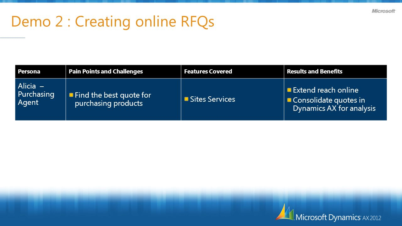Demo 2 : Creating online RFQs PersonaPain Points and ChallengesFeatures CoveredResults and Benefits Alicia – Purchasing Agent Find the best quote for purchasing products Sites Services Extend reach online Consolidate quotes in Dynamics AX for analysis