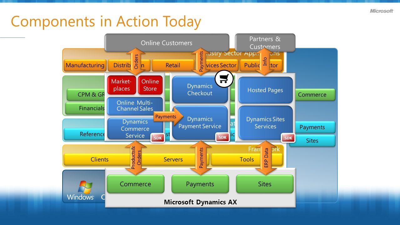 Components in Action Today Microsoft Dynamics AX SDK