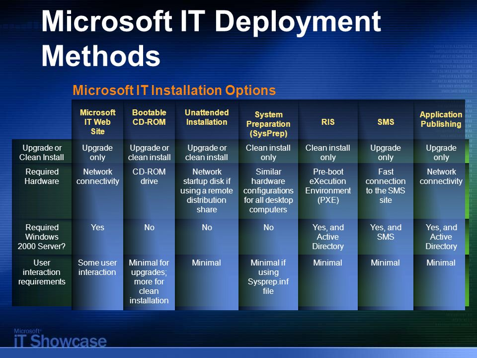 Microsoft IT Deployment Methods Microsoft IT Web Site Bootable CD-ROM Unattended Installation System Preparation (SysPrep) RISSMS Application Publishing Upgrade or Clean Install Upgrade only Upgrade or clean install Clean install only Upgrade only Required Hardware Network connectivity CD-ROM drive Network startup disk if using a remote distribution share Similar hardware configurations for all desktop computers Pre-boot eXecution Environment (PXE) Fast connection to the SMS site Network connectivity Required Windows 2000 Server.