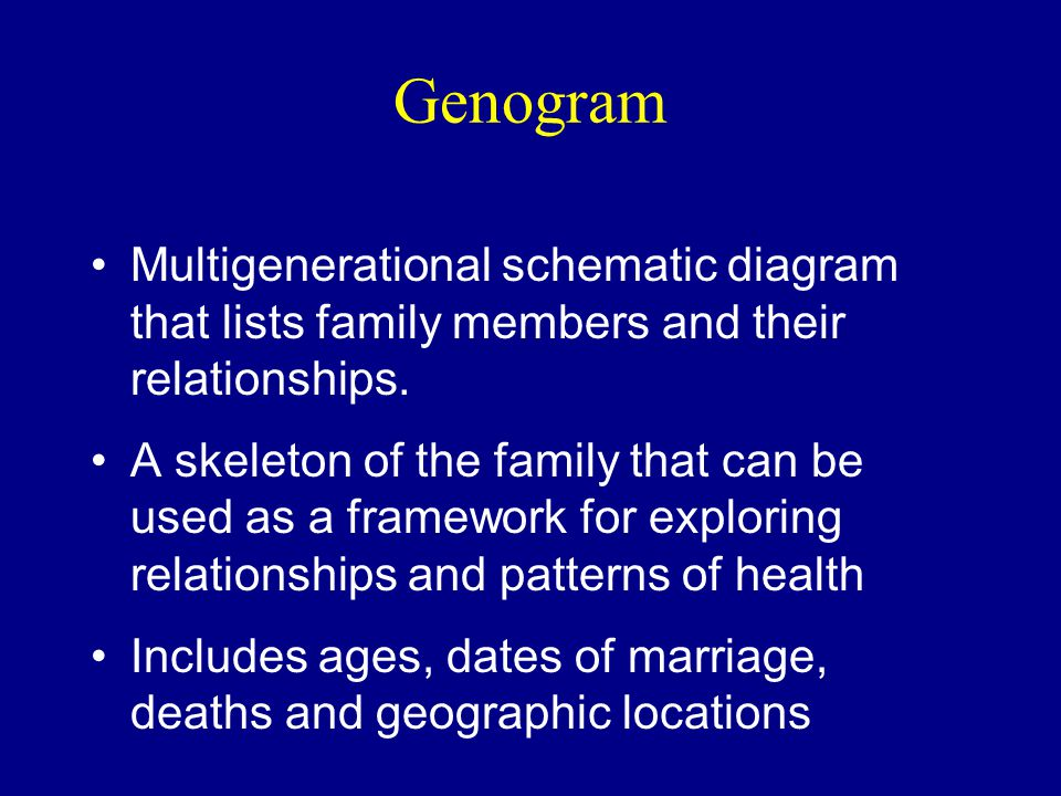 Genogram Multigenerational schematic diagram that lists family members and their relationships.
